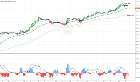 DJI: DJIA Retracement