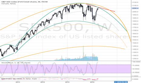 SPX500: SP500 fractal upd
