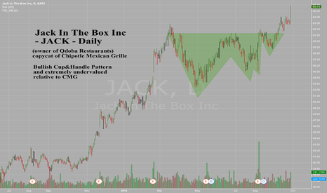 JACK: Jack OUT of the Box - JACK - Daily - Big breakout on volume