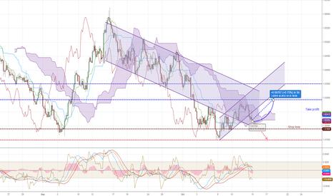 AUDUSD: AUD/USD still in oversold area, go carefully LONG
