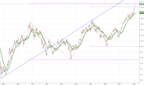 NIFTY/USDINR: $NIFTY in USD terms approaches ABCD