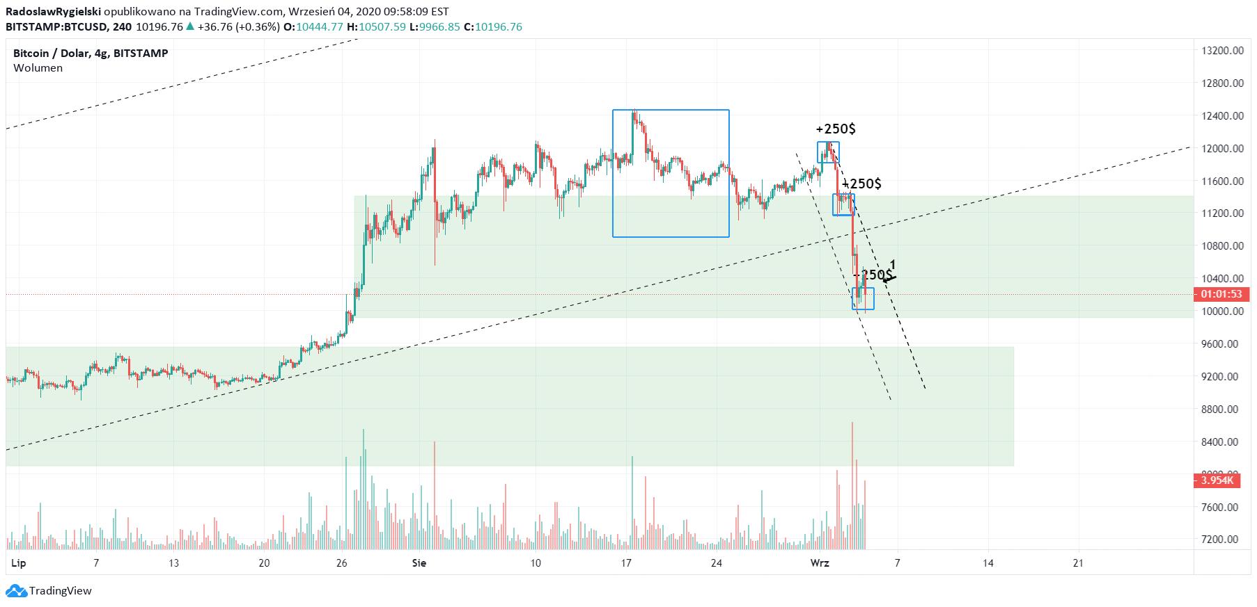 tradingview bitstamp btcusd)