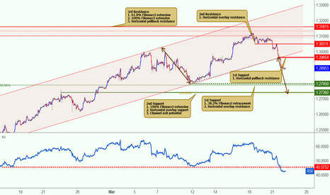 USDCAD: USDCAD made a bearish exit, potential to drop further!