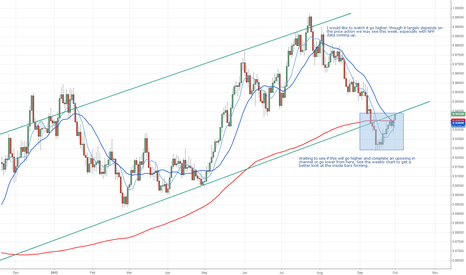 USDCHF: Potential moves on $USDCHF