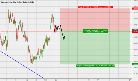 AUDNZD: Short position