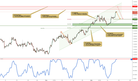 USDCAD: USDCAD approaching resistance, potential for a drop!