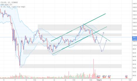 ETHUSD: Ethereum ngày 31/01 - Sẽ xanh lại khi thị trường đỏ?