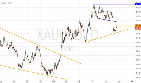 XAUUSD: XAUUSD - Gold - Altın - Farklı bir bakış