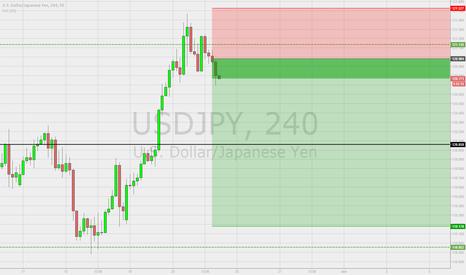 USDJPY: Shorting now on USD/JPY