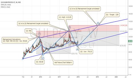 GULPOLY: Gulshan Polyols Ltd! (Wolf Wave Chart Pattern)