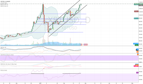 XBTUSD: resistance will be interesting