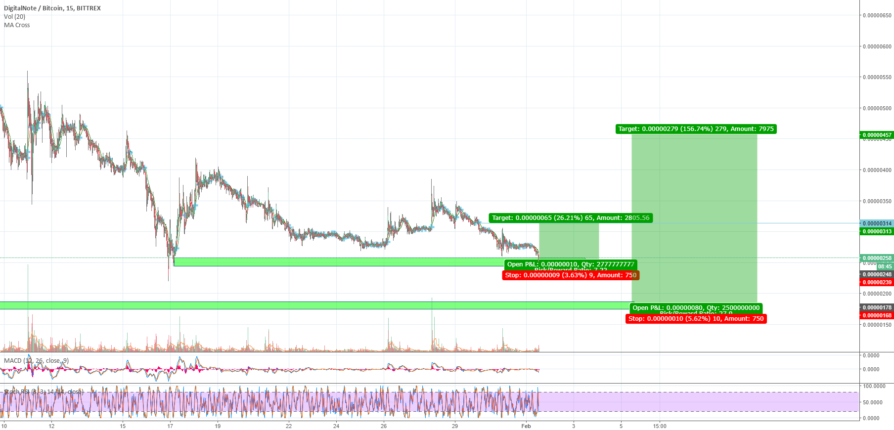 XDN 2 Possible Trades Ideas in 1