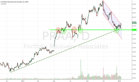PRAA: 3 reasons PRAA might be going up