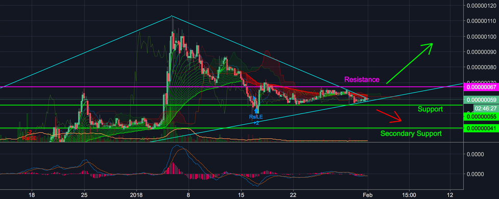 Bytecoin updated 4 H Chart
