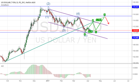 USDJPY: Up Trend With elliott wave