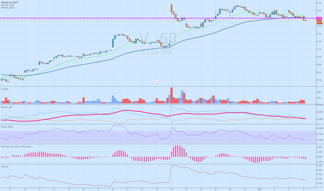 V: $V break of support and hourly 50EMA, tide has begun to turn