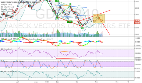 GDX: Near term view on GDX