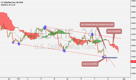 USDCHF: will be waiting for a pull back to enter short