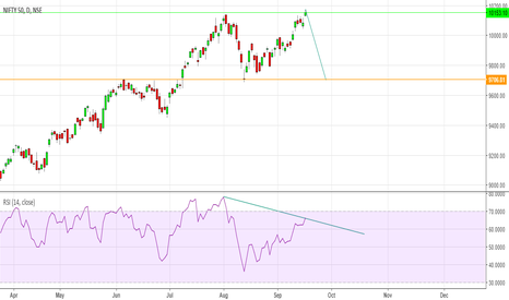 NIFTY: Nifty : Shorting opportunity