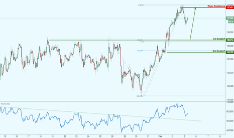 EURJPY: EURJPY approaching major support, watch for a potential bounce!