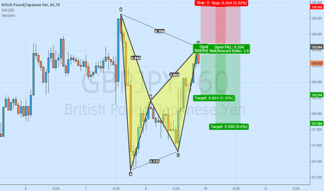 GBPJPY: Gartley Completion at H1