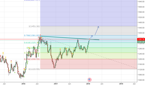 XAUUSD: GOLD long above 1327 Tp at 1351.76  then 1381 then 1451