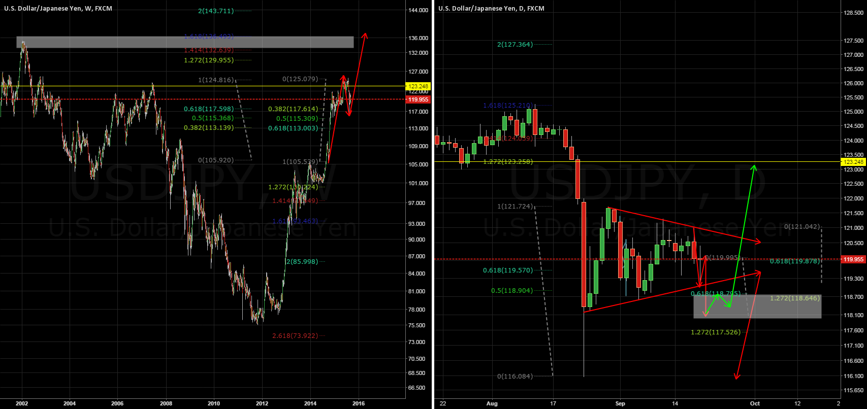 Falling wedge or getting ready for more upward action!