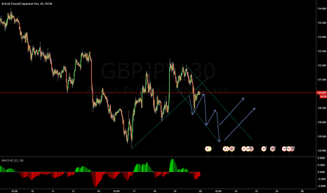 GBPJPY: Support breakout