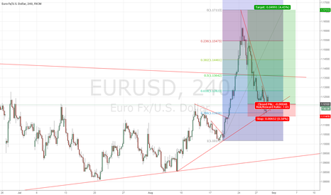 EURUSD: Three Confluences calling for EURUSD Long