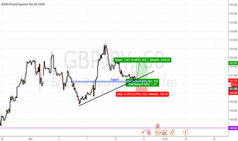 GBPJPY: Support zone