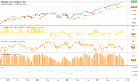 ES1!: ADL, NAAIM, AAII, MARGIN DEBT for SPX analysis ...