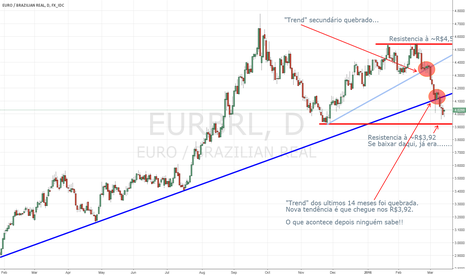 EURBRL: EUR/BRL Analysis...