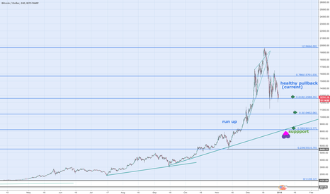 BTCUSD: BTC   Bitcoin  USD -Th  BEST CH ART EVR (no LOL's) SEE PREVIOUS