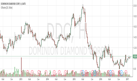 DDC: Анализ компании Dominion Diamond Corporation