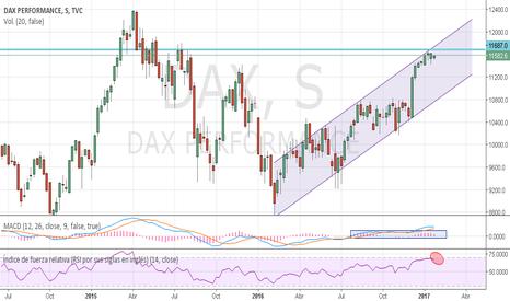 DAX: Cortos en DAX