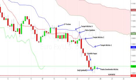 EURUSD: Proyección Euro Dolar Próxima Semana Ichimoku
