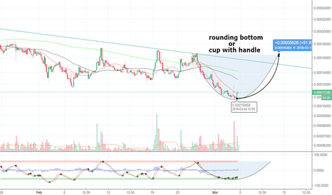 ADXBTC: maybe cup and handle?