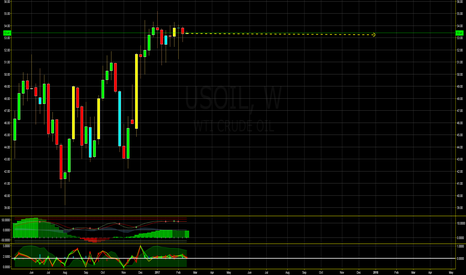 USOIL: yearly outlook on crude?