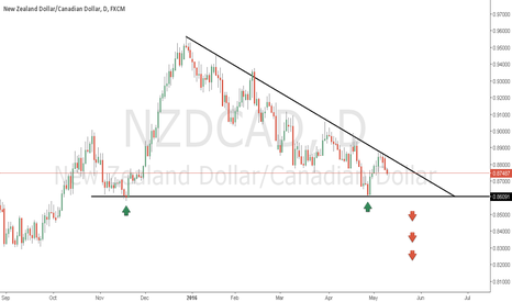 NZDCAD: nzdcad simple view
