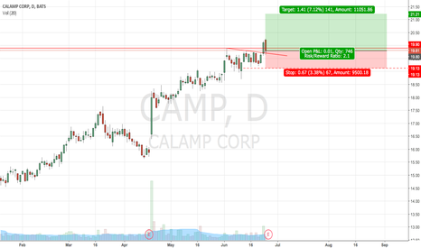 CAMP: Long $CAMP due to base break!