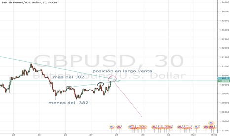 GBPUSD: venta en largo gbp usd 30 min no sobrepasa los niveles extremos