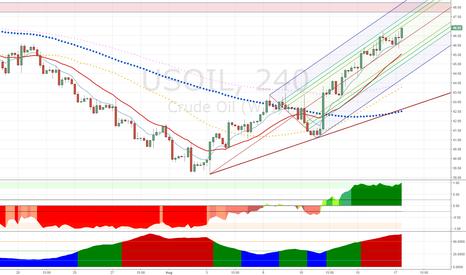 USOIL: WTI Crude Oil - Holding the Median Line - Top?