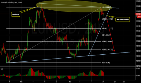 EURUSD: EURUSD Possible Scenario