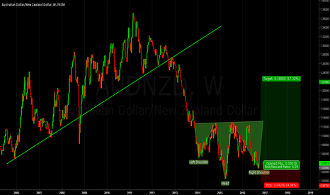 AUDNZD: LONG AUNZD (Weekly/Monthly TF)