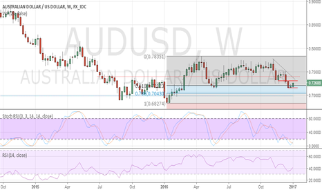 AUDUSD: AUDUSD showing signs of stabilisation in the coming weeks