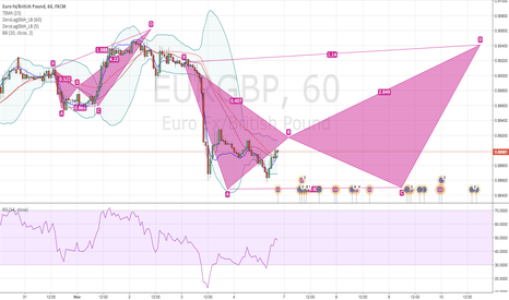 EURGBP: EURGBP understandong bat patterns.