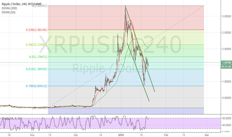 XRPUSD: Buying opportunity after passing the 1.75 level.
