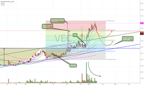 VEC: $VEC all hyped out price seeing exhaustion