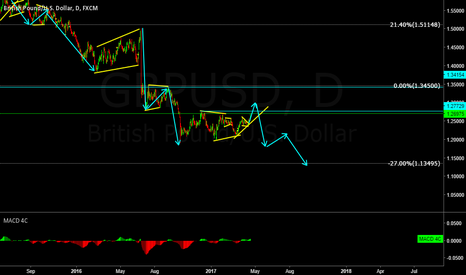 GBPUSD: GBPUSD possible wave structure development