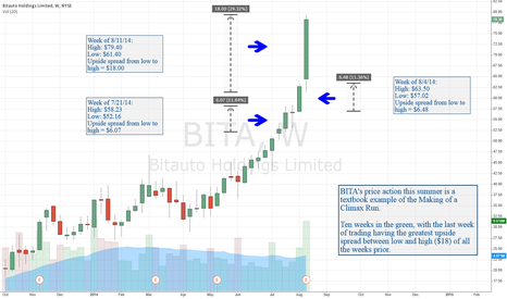 BITA: BITA: Textbook Example of a Climax Run in Formation